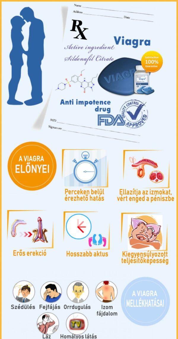 Viagra hatása, előnyei és hátrányai