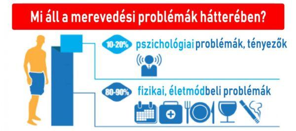 Jelentős problémákat okozhat egy ismert potencianövelő